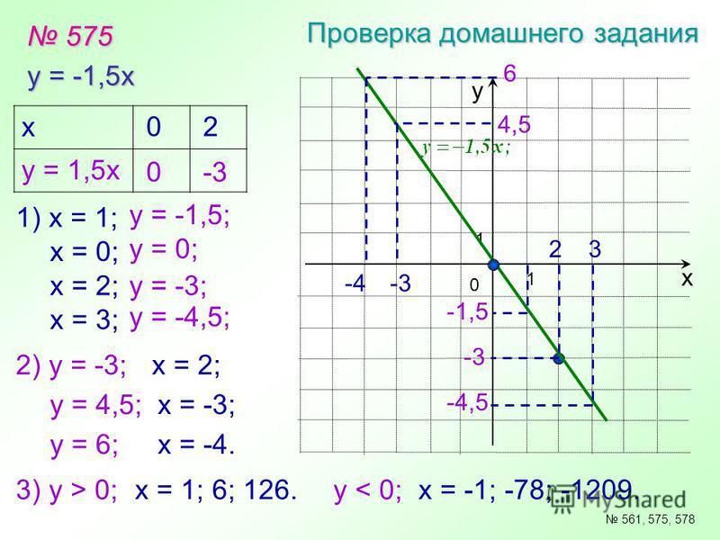 575 575 Проверка домашнего задания y = -1,5x х у 0 1 1 561, 575, 578 x у = 1,5 х 0 0 2 -3 1) х = 1; х = 0; х = 2; х = 3; у = -1,5; у = 0; у = -3; у = -4,5; -1,5 -4,5 -3 23 2) у = -3; у = 4,5; у = 6; х = 2; х = -3; 4,5 6 -3-4 х = -4. 3) у > 0;х = 1; 6