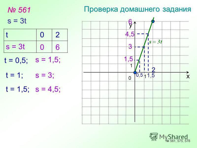 561 561 Проверка домашнего задания s = 3t х у 0 1 1 561, 575, 578 t s = 3t 0 0 2 6 t = 0,5; s = 1,5; 1,5 4,5 3 1,5 0,5 6 2 t = 1; t = 1,5; s = 3; s = 4,5;