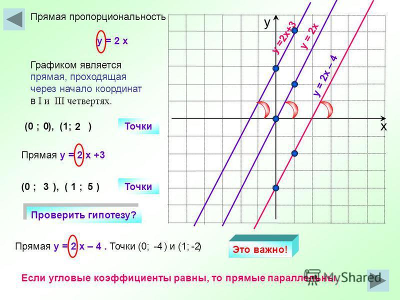 х у Прямая пропорциональность y = 2 x Графиком является прямая, проходящая через начало координат в I и III четвертях. y = 2x Прямая y = 2 x +3 y =2x+3 Точки (0 ; ), (1; ) 0 2 Точки 35 Прямая y = 2 x – 4. Точки (0; ) и (1; ) Проверить гипотезу? y = 2