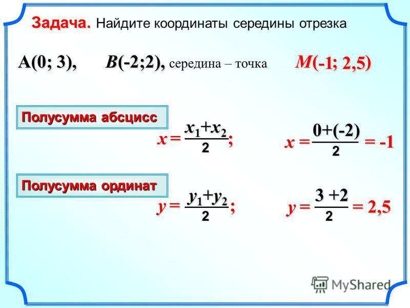 ( ; ) A(0; 3), B(-2;2), B(-2;2), середина – точка x = 0+(-2)2 y =y =y =y = 3 +2 2 M x = ; x1+x2x1+x2x1+x2x1+x22 y1+y2y1+y2y1+y2y1+y22 y = ; Полусумма абсцисс Полусумма ординат 2,5 = -1 = 2,5 Задача. Задача. Найдите координаты середины отрезка