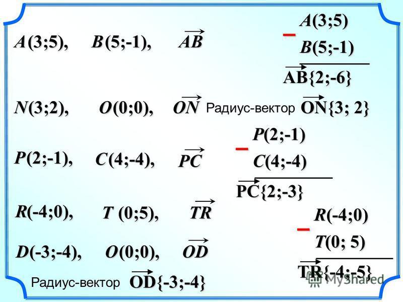 AB{2;-6}BA (3;5), (5;-1), P C (2;-1), (4;-4), D (-3;-4), R T (-4;0), (0;5), N (3;2), B(5;-1) A(3;5) – ON{3; 2} Радиус-вектор PC{2;-3} C(4;-4) P(2;-1) – TR{-4;-5} T(0; 5) R(-4;0) – OD{-3;-4} Радиус-вектор O (0;0), O AB ONPC TR OD