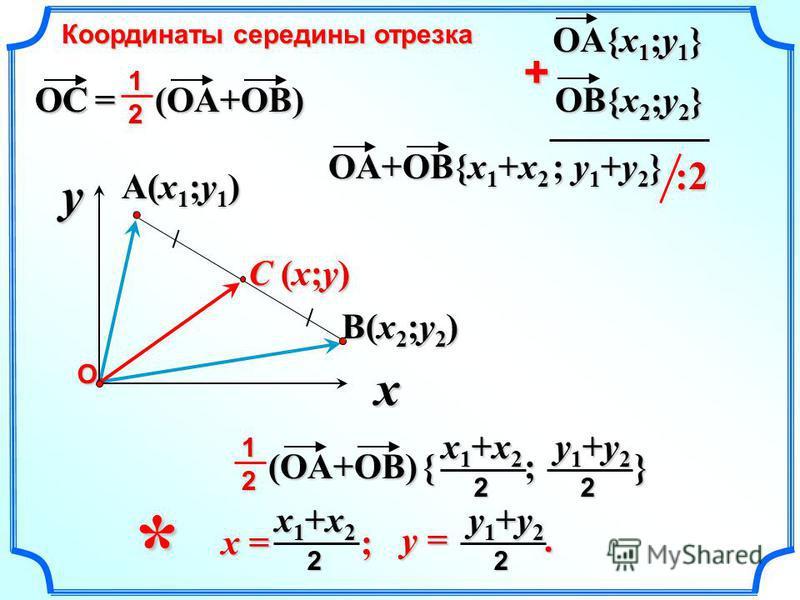 C (x;y) A(x1;y1)A(x1;y1)A(x1;y1)A(x1;y1) OA{x 1 ;y 1 } + OA+OB{x 1 +x 2 ; y 1 +y 2 } :2 OC Координаты середины отрезка x = ; x1+x2x1+x2x1+x2x1+x22 y1+y2y1+y2y1+y2y1+y22 y =. x yО B(x2;y2)B(x2;y2)B(x2;y2)B(x2;y2) OB{x 2 ;y 2 } { ; } y1+y2y1+y2y1+y2y1+