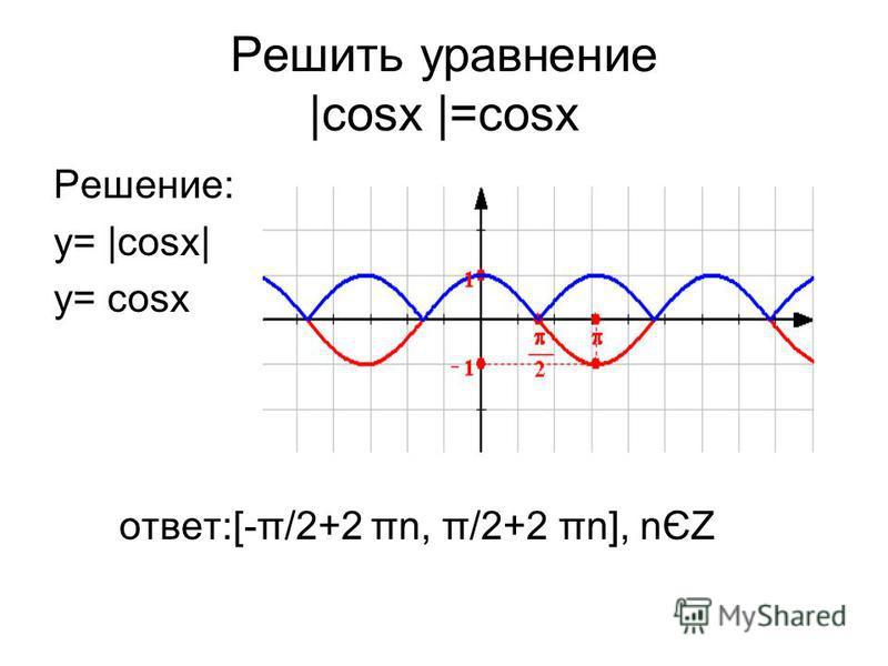 Решить уравнение |cosx |=cosx Решение: у= |cosх| у= cosx ответ:[-π/2+2 πn, π/2+2 πn], nЄZ