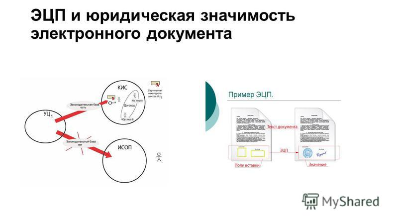 ЭЦП и юридическая значимость электронного документа