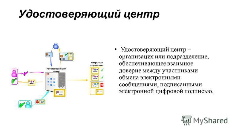Удостоверяющий центр Удостоверяющий центр – организация или подразделение, обеспечивающее взаимное доверие между участниками обмена электронными сообщениями, подписанными электронной цифровой подписью.