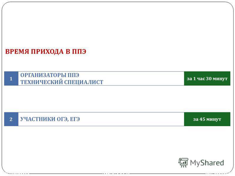 ВРЕМЯ ПРИХОДА В ППЭ ОРГАНИЗАТОРЫ ППЭ ТЕХНИЧЕСКИЙ СПЕЦИАЛИСТ 1 за 1 час 30 минут УЧАСТНИКИ ОГЭ, ЕГЭ 2 за 45 минут www.ege.spb.ru (812) 576-34-40 ege@spb.edu.ru