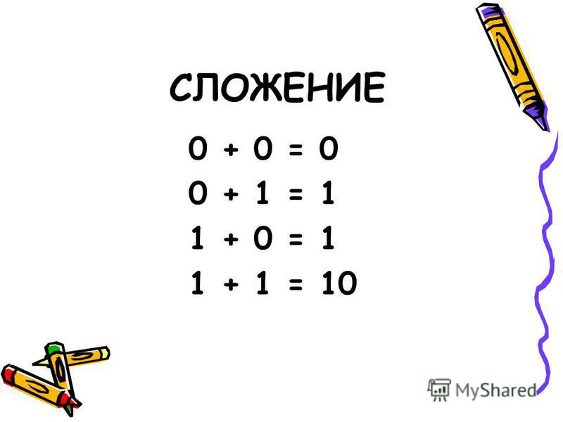 СЛОЖЕНИЕ 0 + 0 = 0 0 + 1 = 1 1 + 0 = 1 1 + 1 = 10