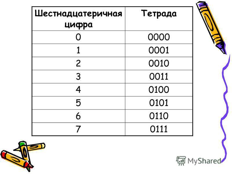 Шестнадцатеричная цифра Тетрада 00000 10001 20010 30011 40100 50101 60110 70111