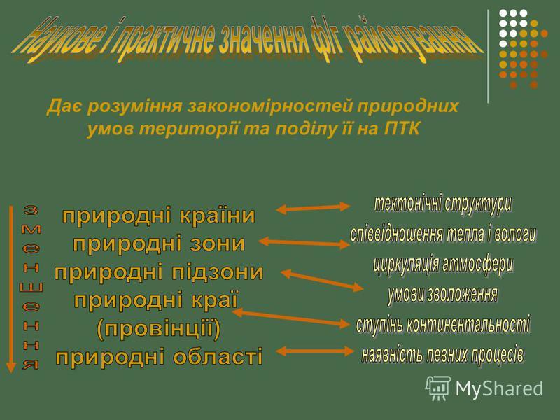 Дає розуміння закономірностей природних умов території та поділу її на ПТК