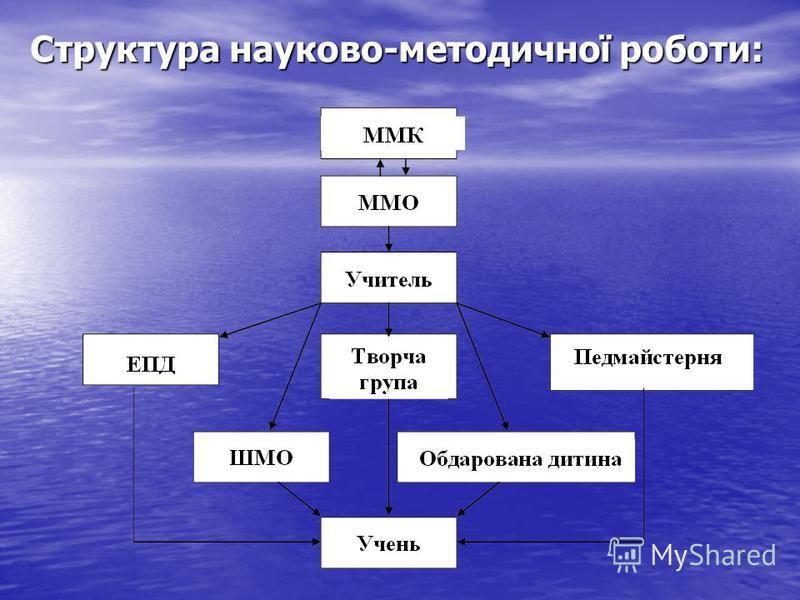 Структура науково-методичної роботи: