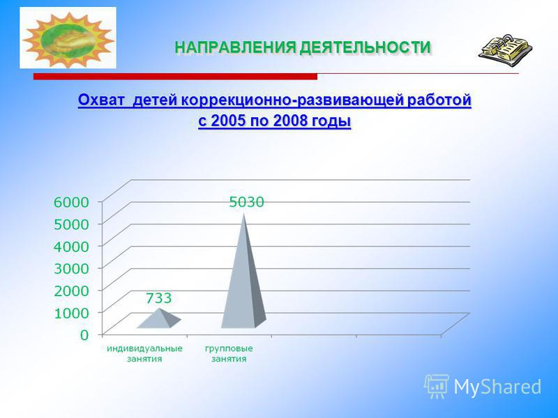 НАПРАВЛЕНИЯ ДЕЯТЕЛЬНОСТИ Охват детей коррекционно-развивающей работой с 2005 по 2008 годы
