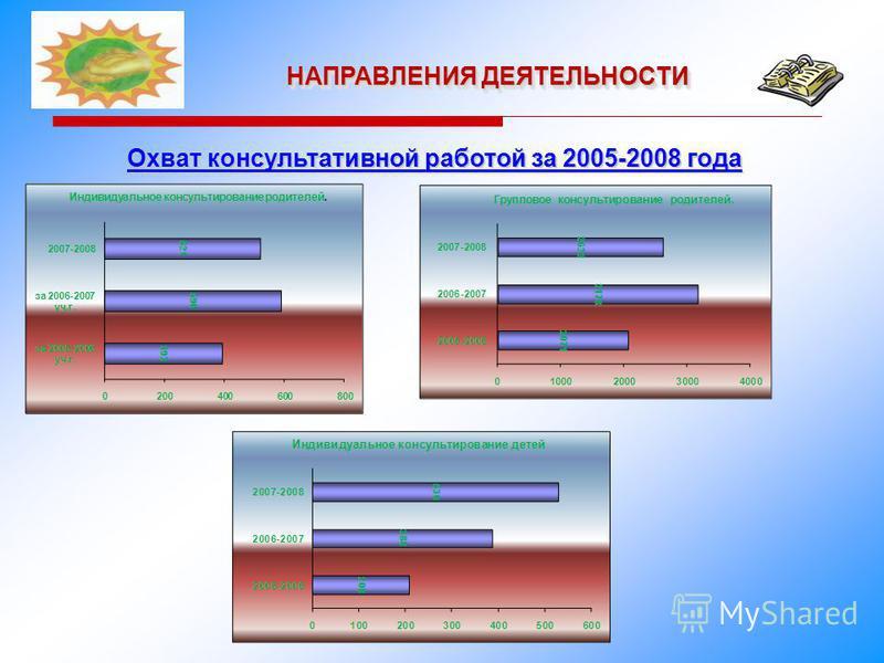 НАПРАВЛЕНИЯ ДЕЯТЕЛЬНОСТИ Охват консультативной работой за 2005-2008 года