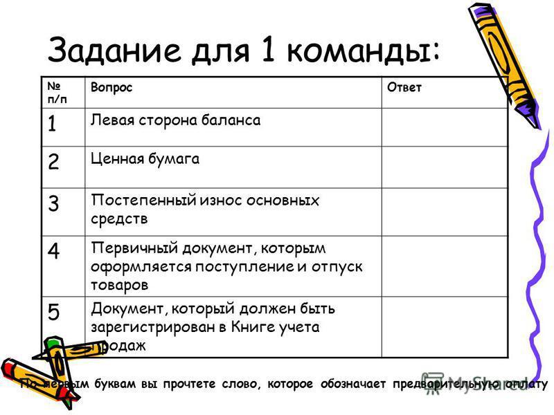 Задание для 1 команды: п/п Вопрос Ответ 1 Левая сторона баланса 2 Ценная бумага 3 Постепенный износ основных средств 4 Первичный документ, которым оформляется поступление и отпуск товаров 5 Документ, который должен быть зарегистрирован в Книге учета