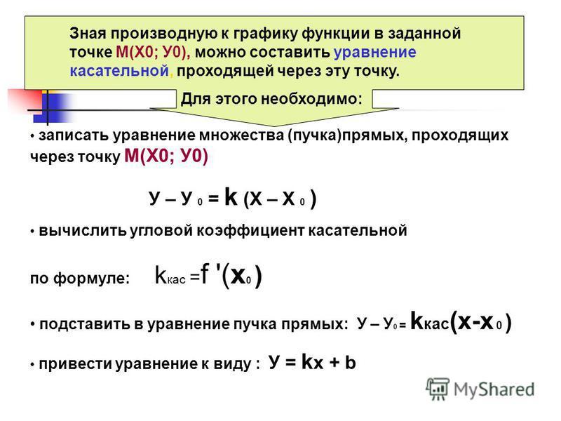Зная производную к графику функции в заданной точке М(Х0; У0), можно составить уравнение касссательной, проходящей через эту точку. Для этого необходимо: записать уравнение множества (пучка)прямых, проходящих через точку М(Х0; У0) У – У 0 = k (X – X