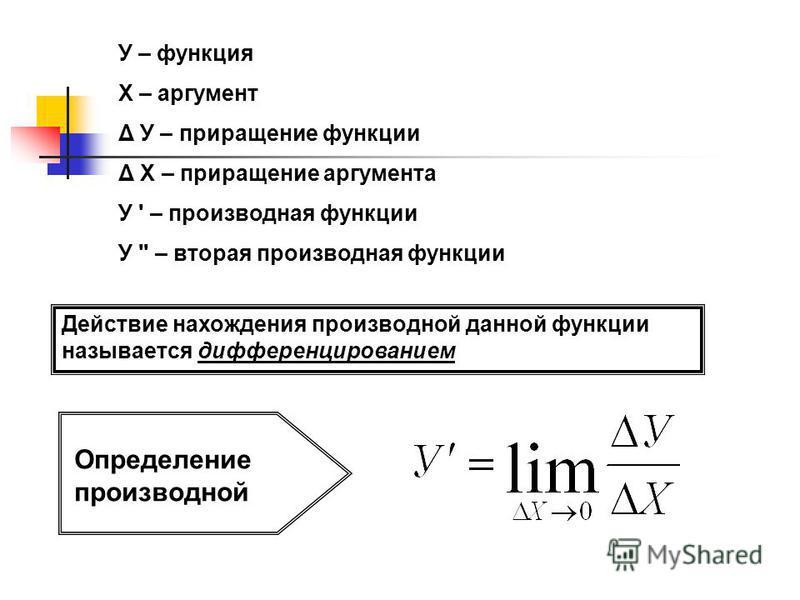 У – функция Х – аргумент Δ У – приращение функции Δ Х – приращение аргумента У ' – производная функции У '' – вторая производная функции Действие нахождения производной данной функции называется дифференцированием Определение производной