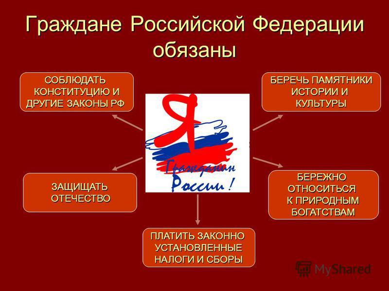 Граждане Российской Федерации обязаны СОБЛЮДАТЬ КОНСТИТУЦИЮ И ДРУГИЕ ЗАКОНЫ РФ ПЛАТИТЬ ЗАКОННО УСТАНОВЛЕННЫЕ НАЛОГИ И СБОРЫ БЕРЕЧЬ ПАМЯТНИКИ ИСТОРИИ И КУЛЬТУРЫ ЗАЩИЩАТЬ ОТЕЧЕСТВО ОТЕЧЕСТВО БЕРЕЖНООТНОСИТЬСЯ К ПРИРОДНЫМ БОГАТСТВАМ