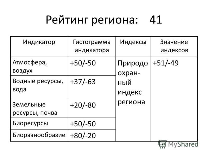 Рейтинг региона:41 Индикатор Гистограмма индикатора Индексы Значение индексов Атмосфера, воздух +50/-50Природо охран- ный индекс региона +51/-49 Водные ресурсы, вода +37/-63 Земельные ресурсы, почва +20/-80 Биоресурсы +50/-50 Биоразнообразие +80/-20