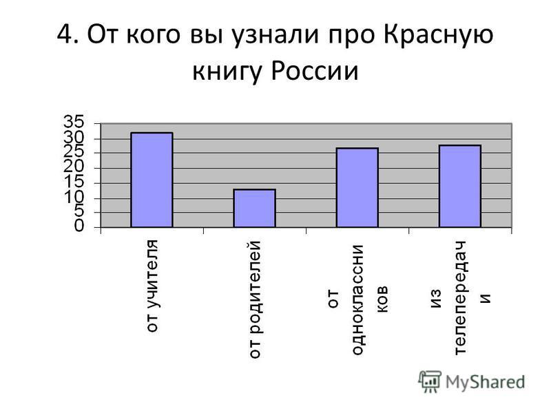 4. От кого вы узнали про Красную книгу России