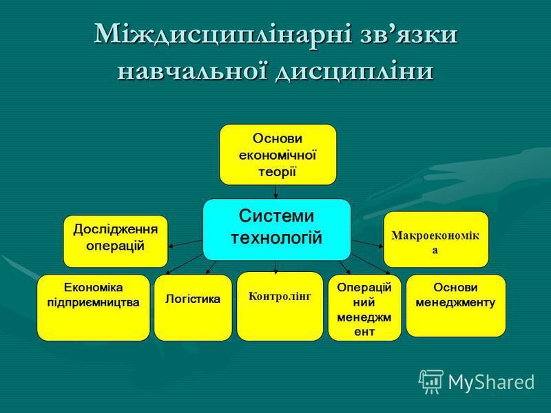 Міждисциплінарні звязки навчальної дисципліни Основи економічної теорії Дослідження операцій Макроекономік а Економіка підприємництва Контролінг Операцій ний менеджм ент Основи менеджменту Логістика Системи технологій