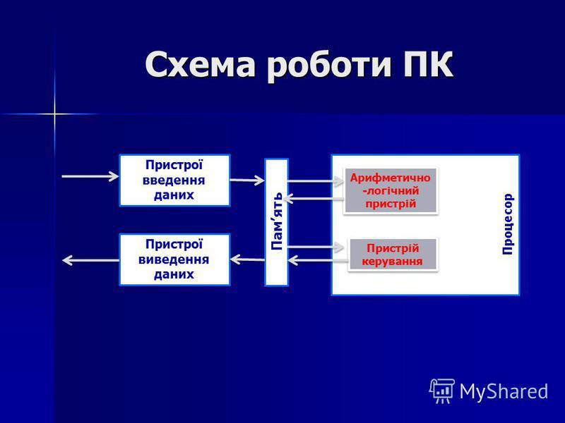 Схема роботи ПК Пристрої введення даних Пристрої виведення даних Память Процесор Арифметично -логічний пристрій Пристрій керування