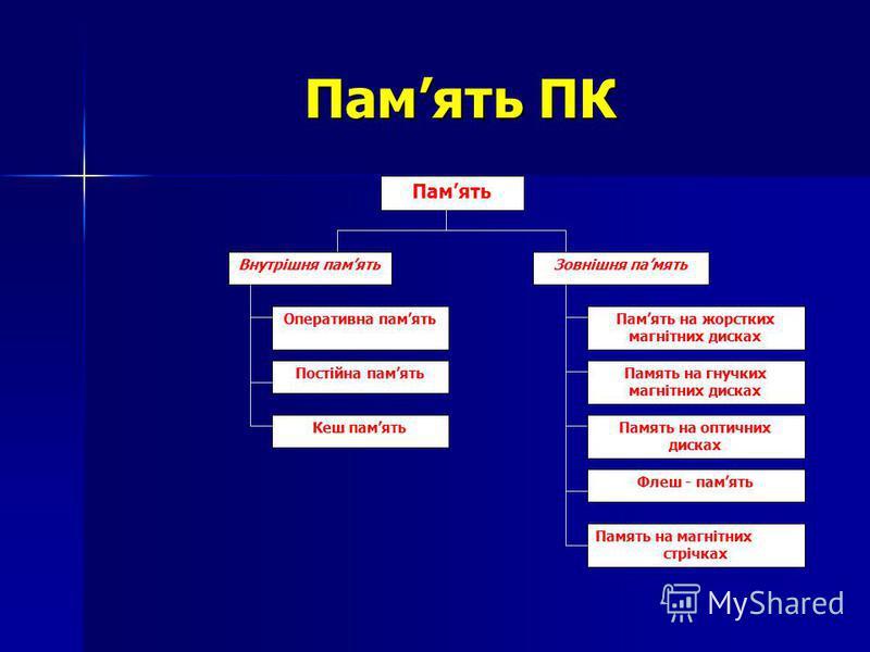 Память ПК Память Внутрішня памятьЗовнішня память Оперативна памятьПамять на жорстких магнітних дисках Постійна памятьПамять на гнучких магнітних дисках Кеш памятьПамять на оптичних дисках Флеш - память Память на магнітних стрічках