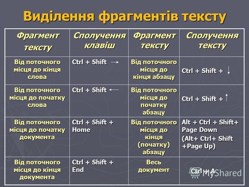 Виділення фрагментів тексту Фрагменттексту Сполучення клавіш Фрагмент тексту Сполучення тексту Від поточного місця до кінця слова Ctrl + Shift Від поточного місця до кінця абзацу Ctrl + Shift + Від поточного місця до початку слова Ctrl + Shift Від по