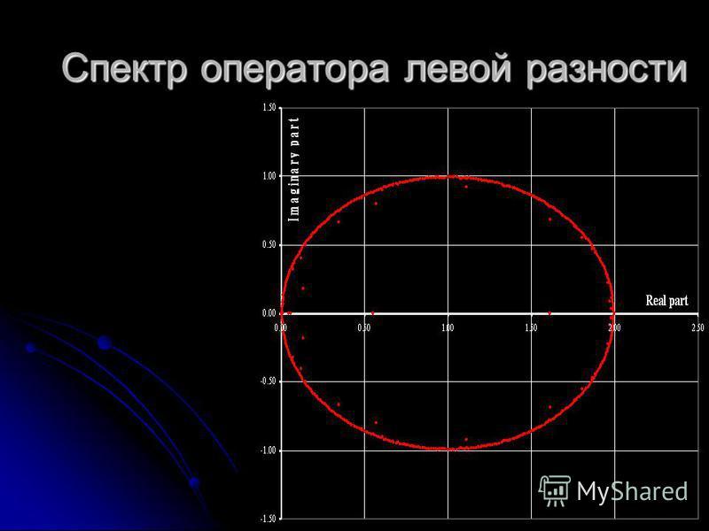 Спектр оператора левой разности