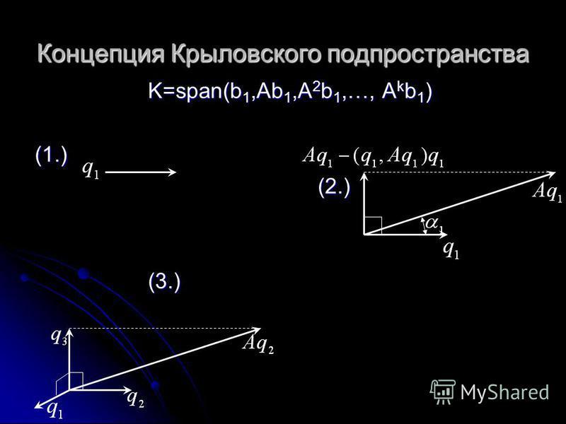 Концепция Крыловского подпространства K=span(b 1,Ab 1,A 2 b 1,…, A k b 1 ) (1.) (2.) (2.)(3.)