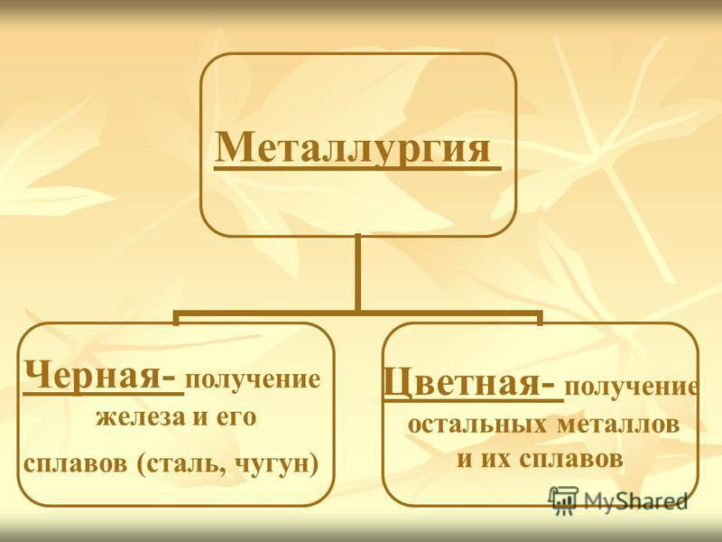 Металлургия Черная- получение железа и его сплавов (сталь, чугун) Цветная- получение остальных металлов и их сплавов