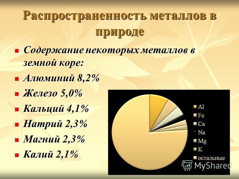 Распространенность металлов в природе Содержание некоторых металлов в земной коре: Содержание некоторых металлов в земной коре: Алюминий 8,2% Алюминий 8,2% Железо 5,0% Железо 5,0% Кальций 4,1% Кальций 4,1% Натрий 2,3% Натрий 2,3% Магний 2,3% Магний 2