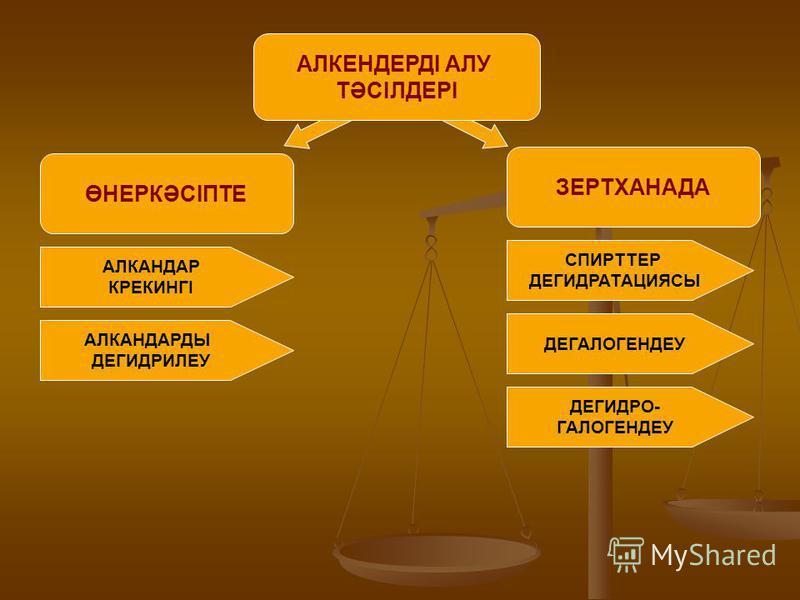 ӨНЕРКӘСІПТЕ АЛКЕНДЕРДІ АЛУ ТӘСІЛДЕРІ ЗЕРТХАНАДА АЛКАНДАР КРЕКИНГІ АЛКАНДАРДЫ ДЕГИДРИЛЕУ СПИРТТЕР ДЕГИДРАТАЦИЯСЫ ДЕГАЛОГЕНДЕУ ДЕГИДРО- ГАЛОГЕНДЕУ