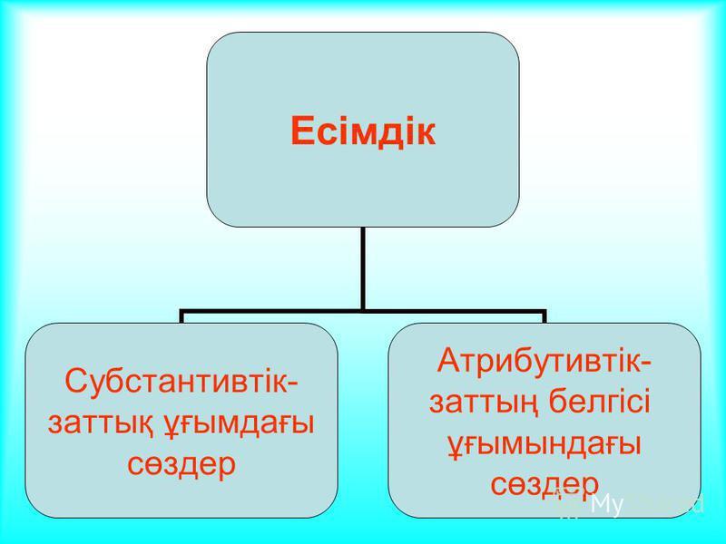 Есімдік Субстантивтік- заттық ұғымдағы сөздер Атрибутивтік- заттың белгісі ұғымындағы сөздер