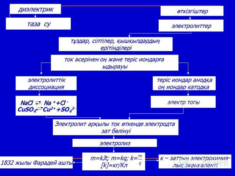 диэлектрик таза су өткізгіштер электролиттер тұздар, сілтілер, қышқылдардың ерітінділері ток әсерінен оң және теріс иондарға ыдырауы электролиттікдиссоциация теріс иондар анодқа оң иондар катодқа CuSO 4 Cu 2+ +SO 4 2- Na + +Cl - NaCl электр тогы Элек