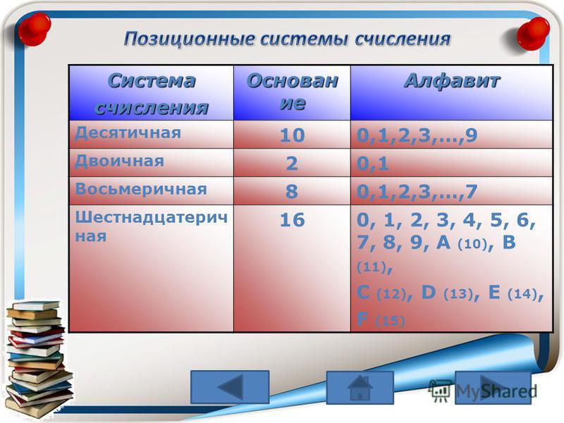 Системасчисления Основан ие Алфавит Десятичная 100,1,2,3,…,9 Двоичная 20,1 Восьмеричная 80,1,2,3,…,7 Шестнадцатерич ная 160, 1, 2, 3, 4, 5, 6, 7, 8, 9, A (10), B (11), C (12), D (13), E (14), F (15)