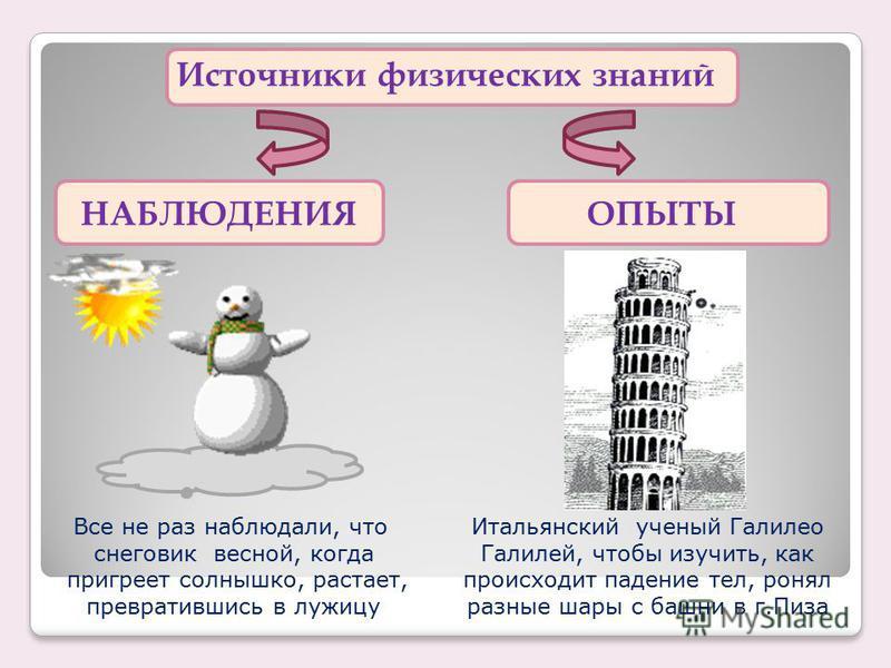 Источники физических знаний НАБЛЮДЕНИЯОПЫТЫ Все не раз наблюдали, что снеговик весной, когда пригреет солнышко, растает, превратившись в лужицу Итальянский ученый Галилео Галилей, чтобы изучить, как происходит падение тел, ронял разные шары с башни в