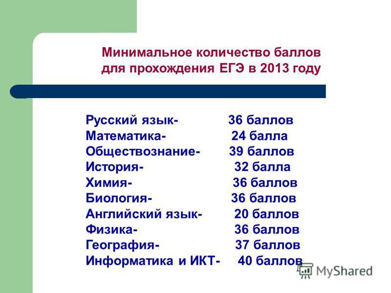 Минимальное количество баллов для прохождения ЕГЭ в 2013 году Русский язык- 36 баллов Математика- 24 балла Обществознание- 39 баллов История- 32 балла Химия- 36 баллов Биология- 36 баллов Английский язык- 20 баллов Физика- 36 баллов География- 37 бал