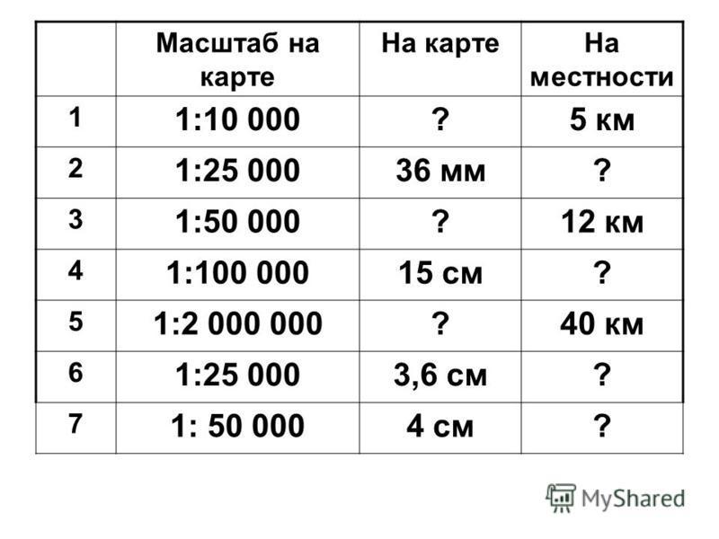 Масштаб на карте На карте На местности 1 1:10 000?5 км 2 1:25 00036 мм? 3 1:50 000?12 км 4 1:100 00015 см? 5 1:2 000 000?40 км 6 1:25 0003,6 см? 7 1: 50 0004 см?