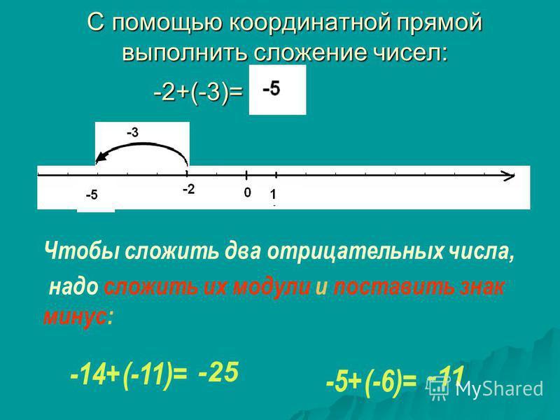 С помощью координатной прямой выполнить сложение чисел: -2+(-3)= Чтобы сложить два отрицательных числа, надо сложить их модули и поставить знак минус: -14+(-11)= -5+(-6)= -25 -11