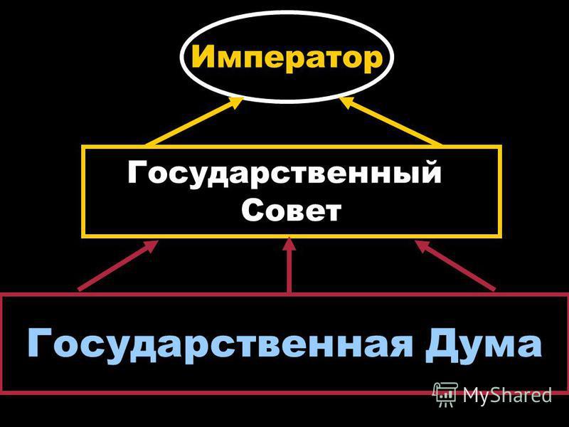 Император Государственный Совет Государственная Дума