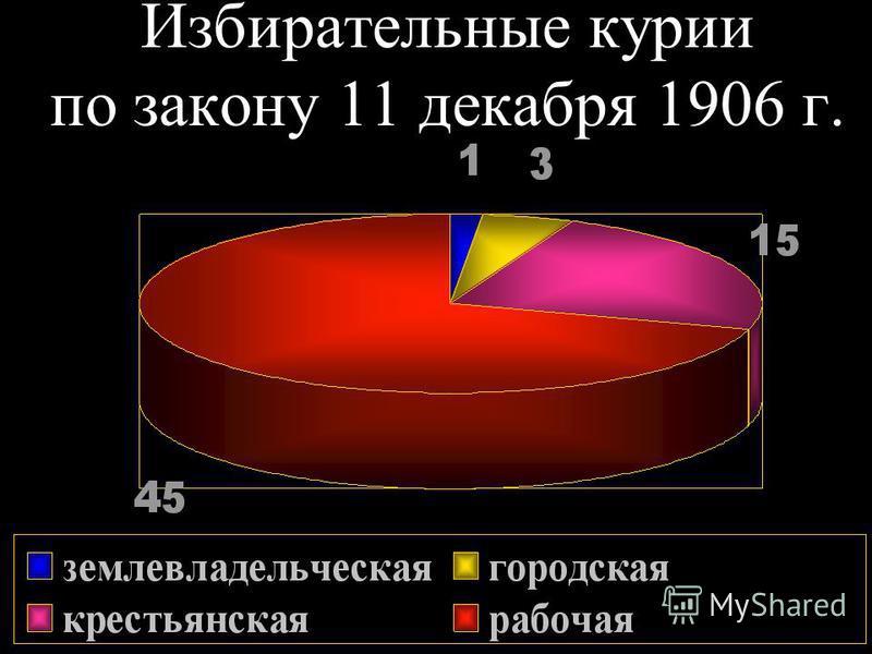 Избирательные курии по закону 11 декабря 1906 г.