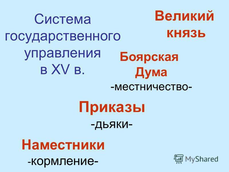 Система государственного управления в XV в. Великий князь Приказы -дьяки- Боярская Дума -местничество- Наместники - кормление-
