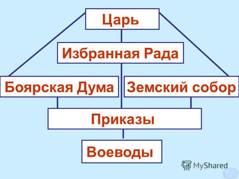 Избранная Рада Царь Боярская Дума Приказы Земский собор Воеводы