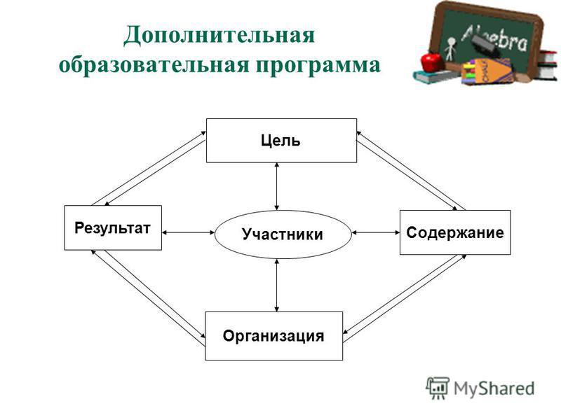 Дополнительная образовательная программа Цель Содержание Результат Организация Участники