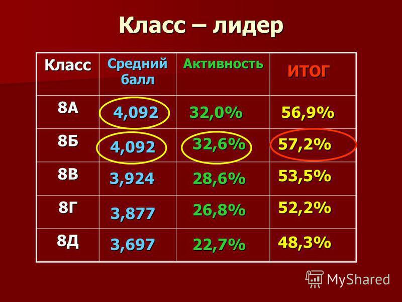 Класс – лидер Класс Средний балл Активность 8А 8Б 8В 8Г 8Д 57,2% 56,9% ИТОГ 53,5% 52,2% 4,092 3,924 3,697 4,092 28,6% 32,0% 22,7% 26,8% 32,6% 48,3% 3,877
