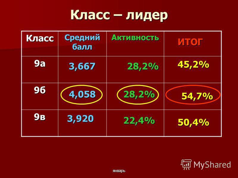 январь Класс – лидер Класс Средний балл Активность 9 а 9 б 9 в 50,4% 54,7% ИТОГ 3,667 3,667 3,920 4,058 22,4% 28,2% 45,2% 28,2%