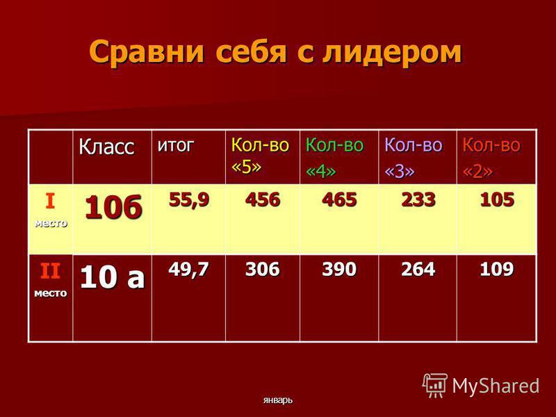 январь Сравни себя с лидером Класситог Кол-во «5» Кол-во«4»Кол-во«3»Кол-во«2» Iместо 10 б 55,9456465233105 IIместо 10 а 49,7306390264109