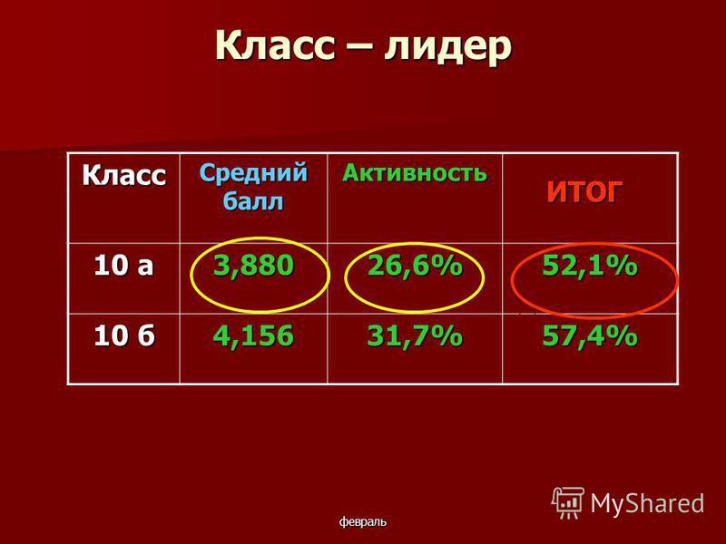 февраль Класс – лидер Класс Средний балл Активность 10 а 3,88026,6%52,1% 10 б 4,15631,7%57,4% ИТОГ