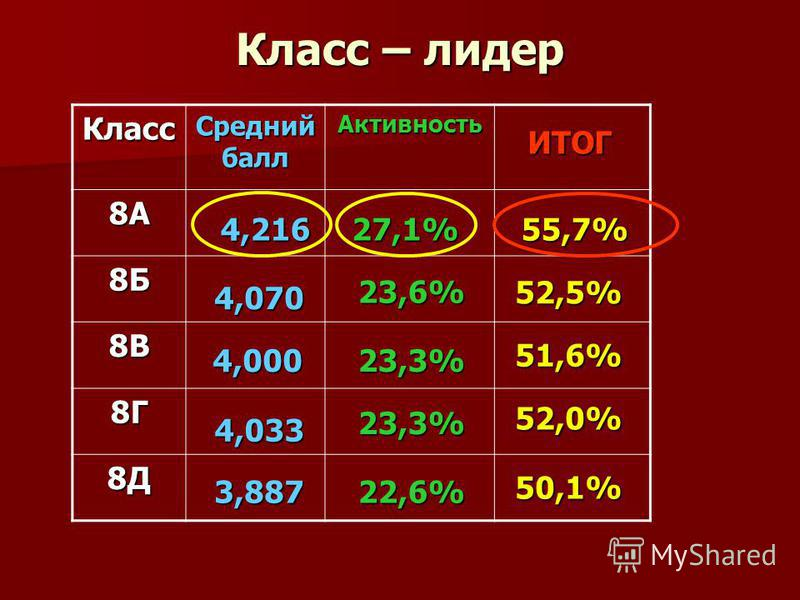 Класс – лидер Класс Средний балл Активность 8А 8Б 8В 8Г 8Д 52,5% 55,7% ИТОГ 51,6% 52,0% 4,216 4,000 3,887 4,070 23,3% 27,1% 22,6% 23,3% 23,6% 50,1% 4,033