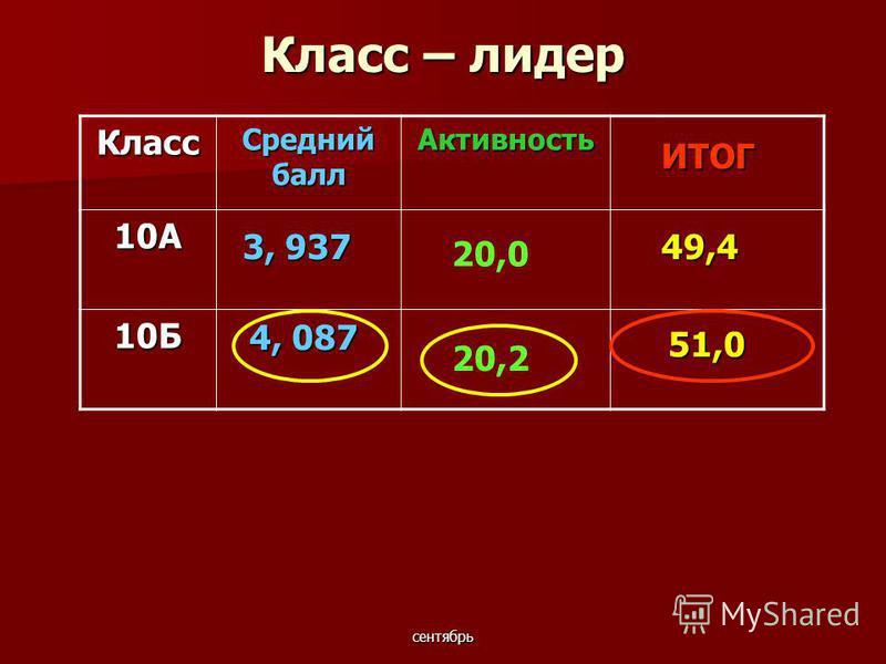 сентябрь Класс – лидер Класс Средний балл Активность 10А 10Б 51,0 ИТОГ 3, 937 4, 087 49,4 20,0 20,2