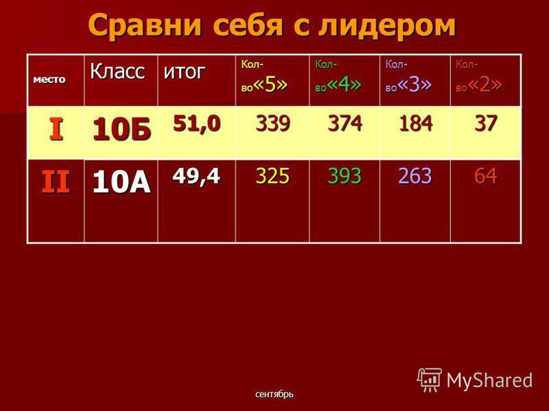 сентябрь Сравни себя с лидером место Класситог Кол- во «5» Кол- во «4» Кол- во «3» Кол- во «2» I10Б51,033937418437 II10А49,432539326364
